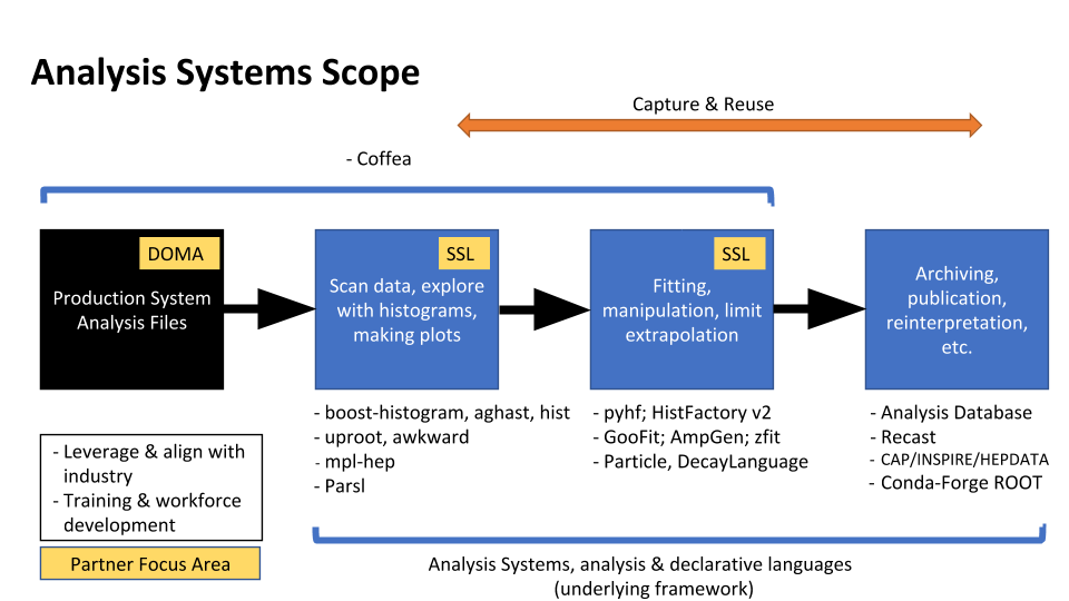 Analysis Systems Scope